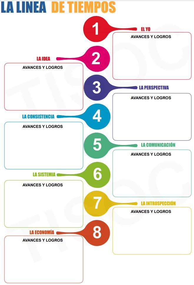 Proceso Coaching Empresarial TISOC
